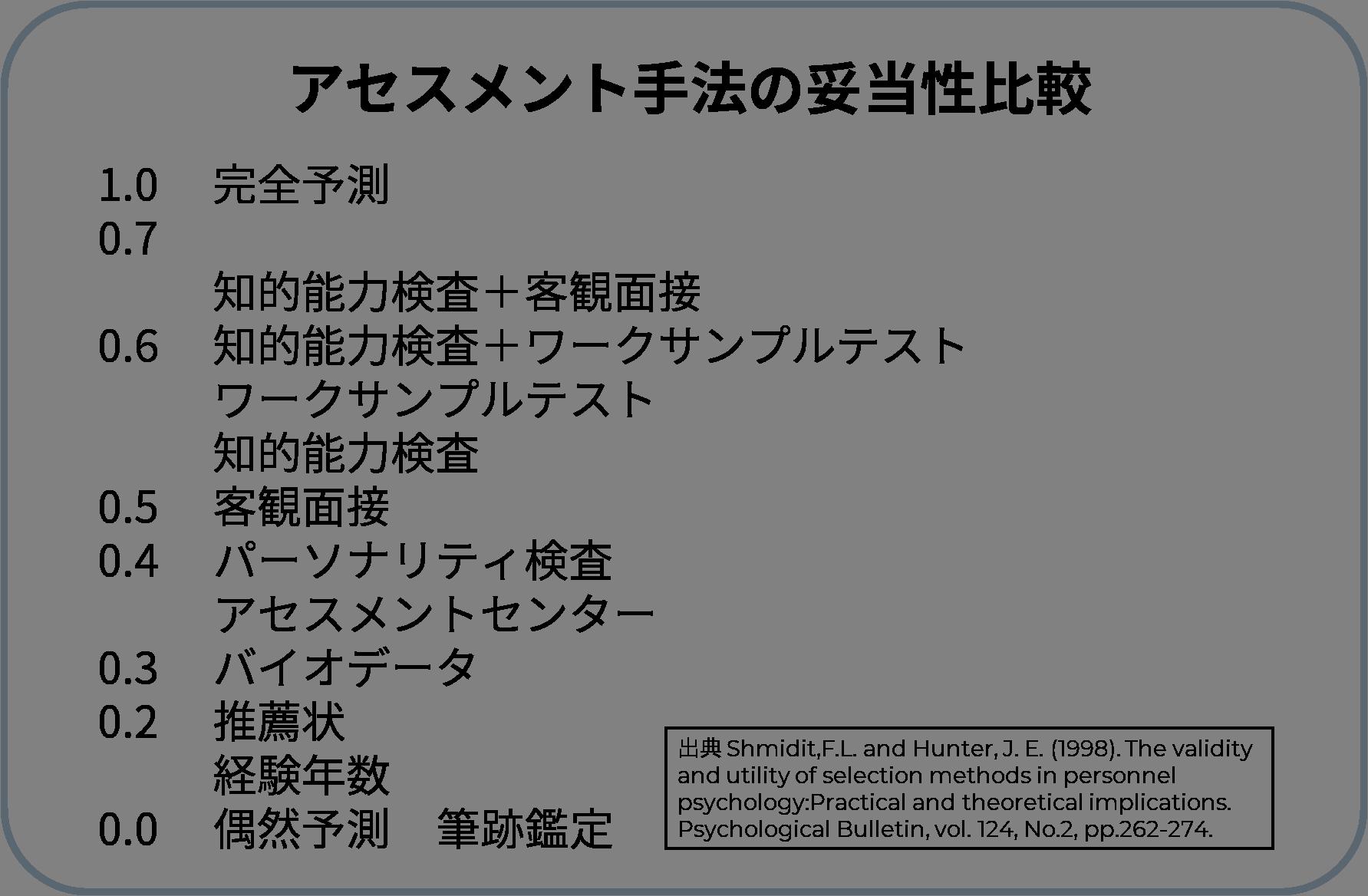 アセスメント手法の妥当性比較 1.0完全予測 0.7知的能力検査+客観面接 0.6知的能力検査+ワークサンプルテスト ワークサンプルテスト 知的能力検査 0.5客観面接 0.4パーソナリティ検査 アセスメントセンター 0.3バイオデータ 0.2推薦状 経験年数 0.0偶然予測 筆跡鑑定 出典 Shmidit,F.L. and Hunter, J. E. (1998). The validity and utility of selection methods in personnel psychology:Practical and theoretical implications. Psychological Bulletin, vol. 124, No.2, pp.262-274.